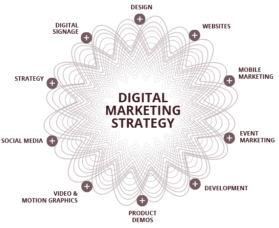 Irish Website Digital Marketing Strategy